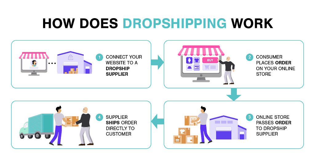 How drop shipping work image